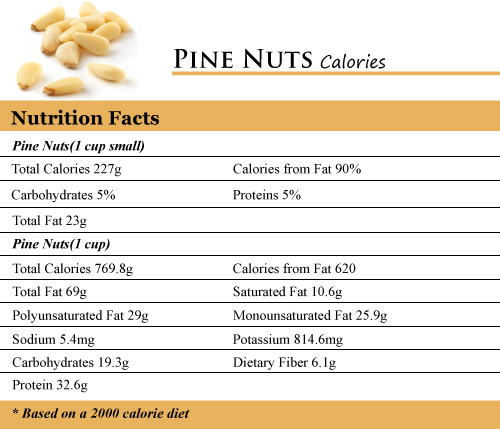 Pine-Nuts-Calories